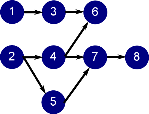 Directed Acyclic Graph.