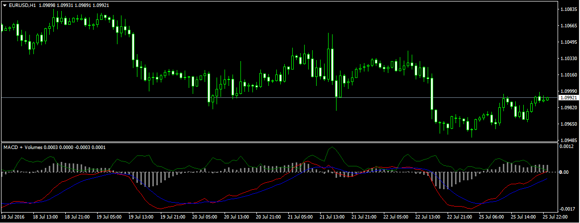 MACD and Volumes